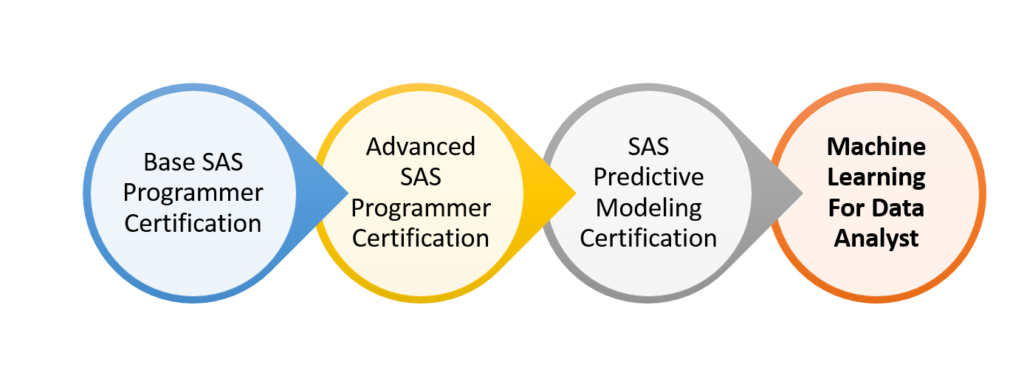 Machine Learning For Data Analyst - Official SAS Analytics